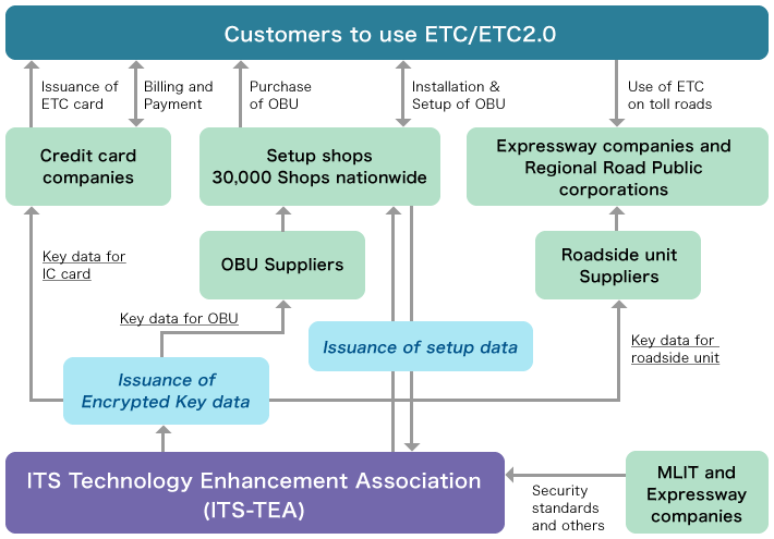 Fig. This diagram shows relationships between partners concerning to E T C and E T C2.0 services and I T S-TEA. Partners include government, road operators, various manufacturers, credit card companies, and setup shops.