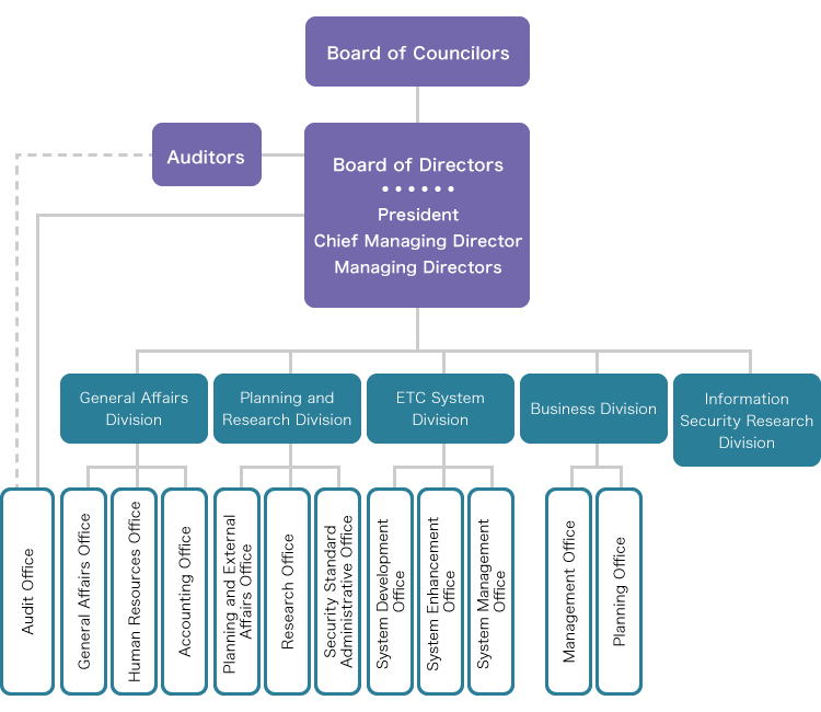 Fig. I T S-TEA is governed by the board of councilors, and operated by the board of directors. The board of directors is composed of the president, the managing director, and several managing directors. Under the board of directors there are 5 divisions, and under such divisions 9 sections are organized to carry out the tasks.