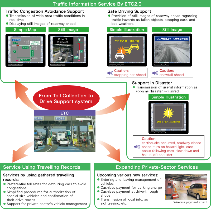 Fig. This image shows a variety of services given through E T C2.0 from toll collection to drive support systems. It includes traffic congestion avoidance support, safe driving support, and support in disaster occurrence. It also includes the services by using gathered travelling records, and upcoming various new services.