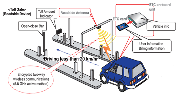 Fig. This illustration shows an image of telecommunication between a vehicle and a roadside device.