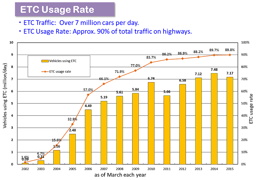 Fig. This graph shows the ratio of E T C traffics against total traffic volume of 7 millions par day. Recent value is more than 90% and gradually increasing.