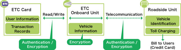 Fig. This diagram shows the communication and security procedures between E T C card, onboard unit, and roadside device.