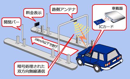 ETCとは: ITS-TEA|(一財)ITSサービス高度化機構